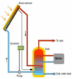 solar heating explained