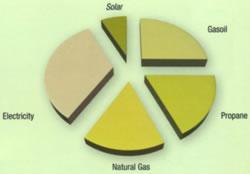 solar pie chart